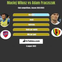 Maciej Wilusz vs Adam Fraczczak h2h player stats
