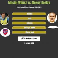 Maciej Wilusz vs Aleksiej Kozłow h2h player stats