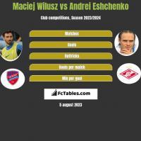 Maciej Wilusz vs Andriej Jeszczenko h2h player stats