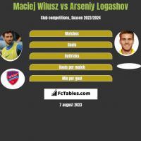 Maciej Wilusz vs Arseniy Logashov h2h player stats