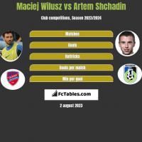 Maciej Wilusz vs Artem Shchadin h2h player stats