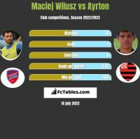 Maciej Wilusz vs Ayrton h2h player stats
