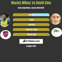 Maciej Wilusz vs David Stec h2h player stats