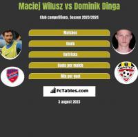 Maciej Wilusz vs Dominik Dinga h2h player stats
