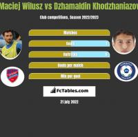 Maciej Wilusz vs Dzhamaldin Khodzhaniazov h2h player stats