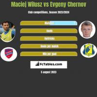 Maciej Wilusz vs Evgeny Chernov h2h player stats