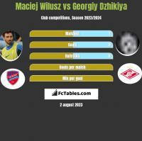 Maciej Wilusz vs Georgiy Dzhikiya h2h player stats