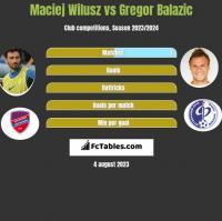 Maciej Wilusz vs Gregor Balazic h2h player stats