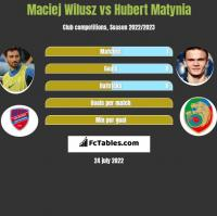 Maciej Wilusz vs Hubert Matynia h2h player stats