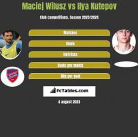 Maciej Wilusz vs Ilya Kutepov h2h player stats