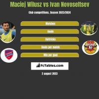 Maciej Wilusz vs Ivan Novoseltsev h2h player stats