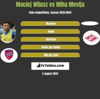 Maciej Wilusz vs Miha Mevlja h2h player stats