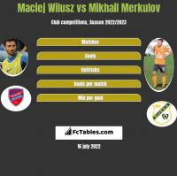 Maciej Wilusz vs Mikhail Merkulov h2h player stats