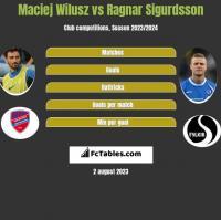 Maciej Wilusz vs Ragnar Sigurdsson h2h player stats