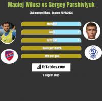 Maciej Wilusz vs Sergey Parshivlyuk h2h player stats