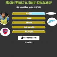 Maciej Wilusz vs Dmitri Chistyakov h2h player stats