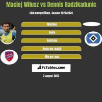 Maciej Wilusz vs Dennis Hadzikadunic h2h player stats