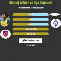 Maciej Wilusz vs Ilya Gaponov h2h player stats