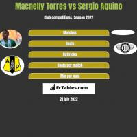 Macnelly Torres vs Sergio Aquino h2h player stats