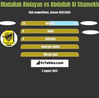 Madallah Alolayan vs Abdullah Al Shamekh h2h player stats
