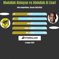 Madallah Alolayan vs Abdullah Al Zoari h2h player stats