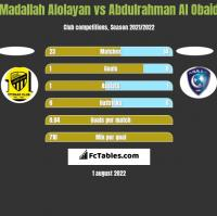 Madallah Alolayan vs Abdulrahman Al Obaid h2h player stats