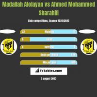Madallah Alolayan vs Ahmed Mohammed Sharahili h2h player stats