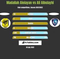 Madallah Alolayan vs Ali Albulayhi h2h player stats
