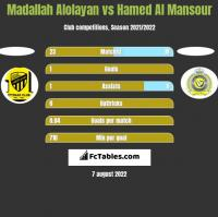 Madallah Alolayan vs Hamed Al Mansour h2h player stats