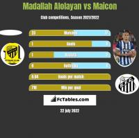 Madallah Alolayan vs Maicon h2h player stats
