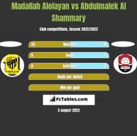 Madallah Alolayan vs Abdulmalek Al Shammary h2h player stats