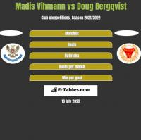 Madis Vihmann vs Doug Bergqvist h2h player stats