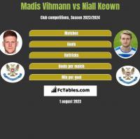 Madis Vihmann vs Niall Keown h2h player stats