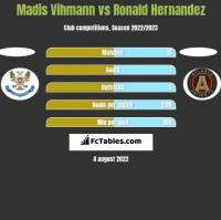 Madis Vihmann vs Ronald Hernandez h2h player stats