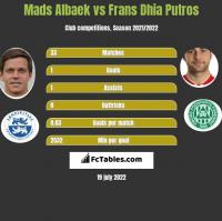 Mads Albaek vs Frans Dhia Putros h2h player stats