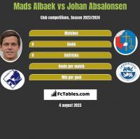 Mads Albaek vs Johan Absalonsen h2h player stats