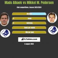 Mads Albaek vs Mikkel M. Pedersen h2h player stats