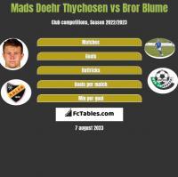 Mads Doehr Thychosen vs Bror Blume h2h player stats