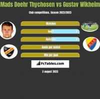 Mads Doehr Thychosen vs Gustav Wikheim h2h player stats