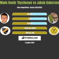 Mads Doehr Thychosen vs Jakob Ankersen h2h player stats