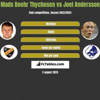 Mads Doehr Thychosen vs Joel Andersson h2h player stats
