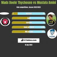 Mads Doehr Thychosen vs Mustafa Amini h2h player stats