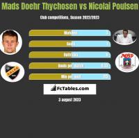 Mads Doehr Thychosen vs Nicolai Poulsen h2h player stats