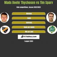 Mads Doehr Thychosen vs Tim Sparv h2h player stats