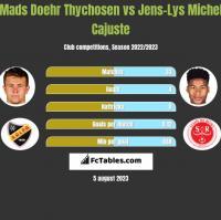 Mads Doehr Thychosen vs Jens-Lys Michel Cajuste h2h player stats