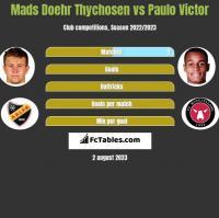 Mads Doehr Thychosen vs Paulo Victor h2h player stats