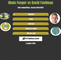Mads Fenger vs David Faellman h2h player stats