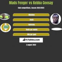 Mads Fenger vs Kebba Ceesay h2h player stats