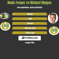 Mads Fenger vs Richard Magyar h2h player stats