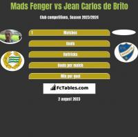Mads Fenger vs Jean Carlos de Brito h2h player stats